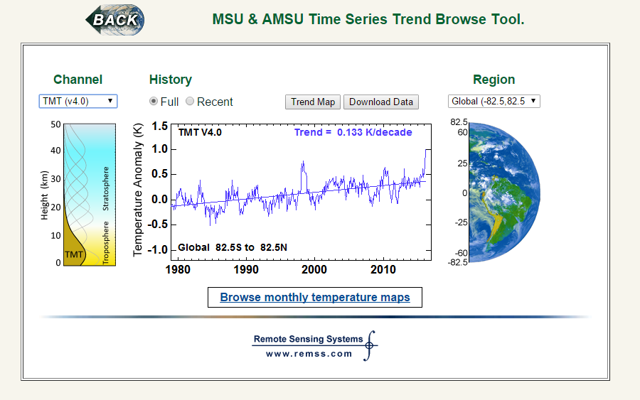 TMT Time Series Plot