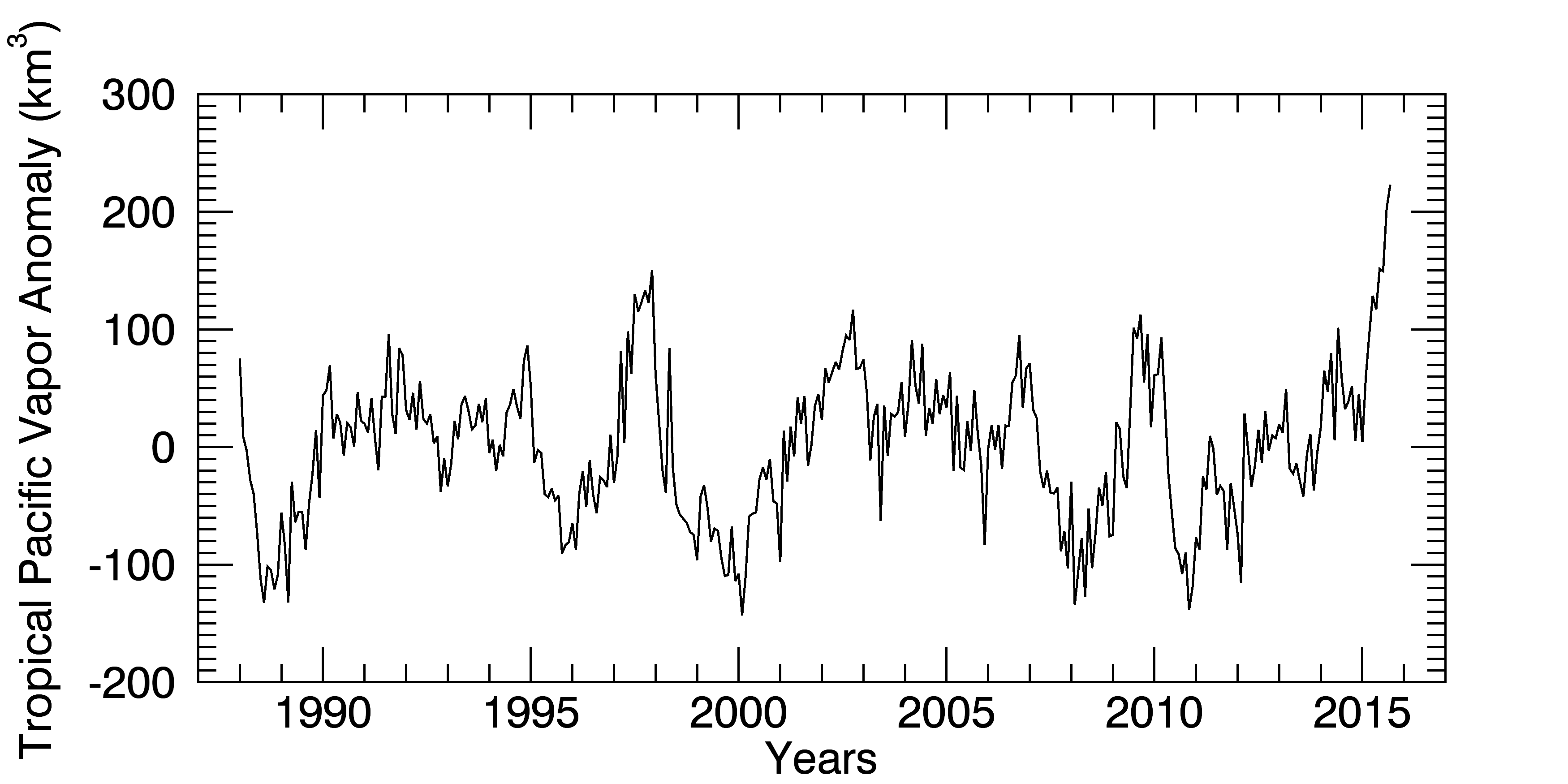 rss_Oct22_trop_pac_timeseries_mears.png