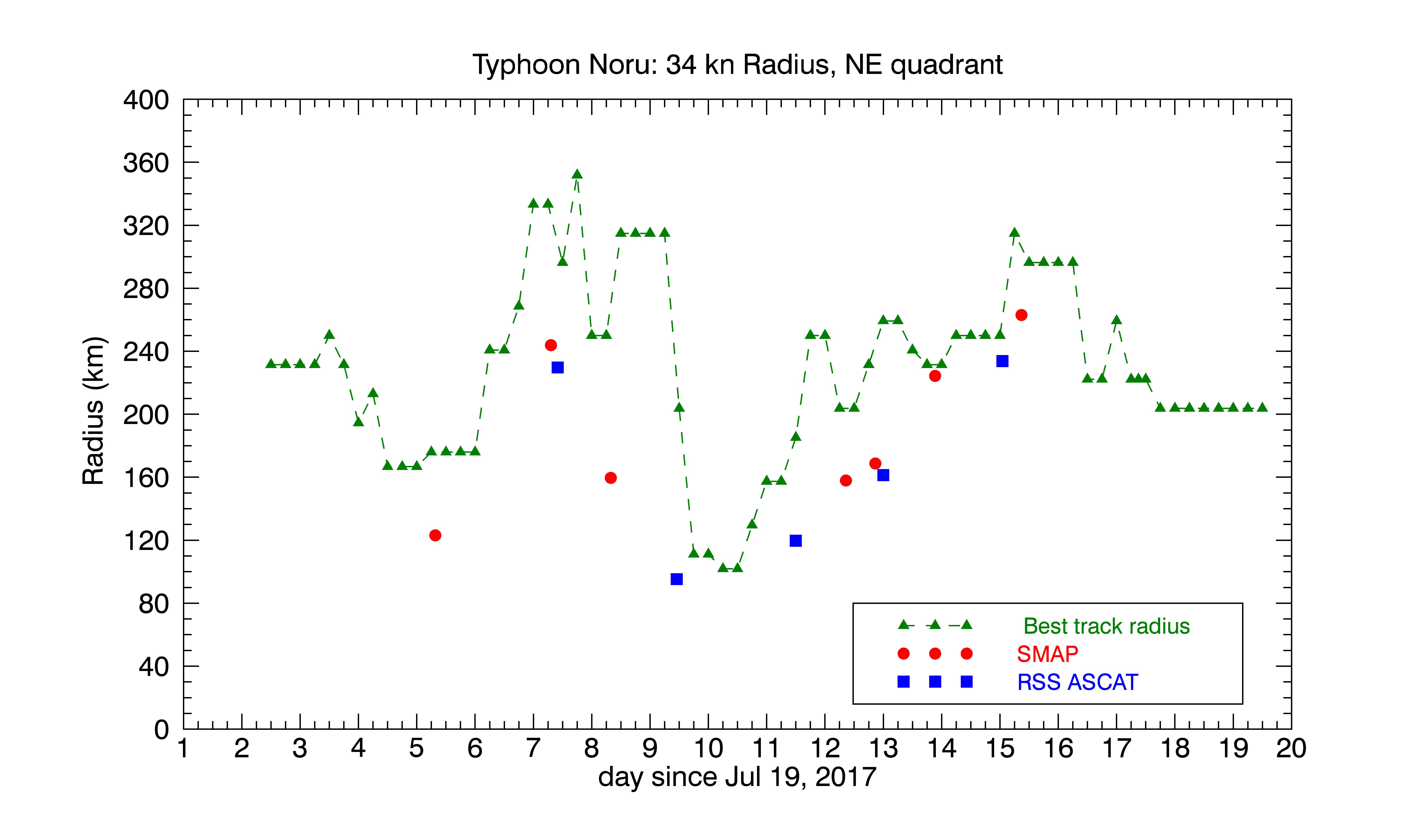 Noru radii of 34 kn winds