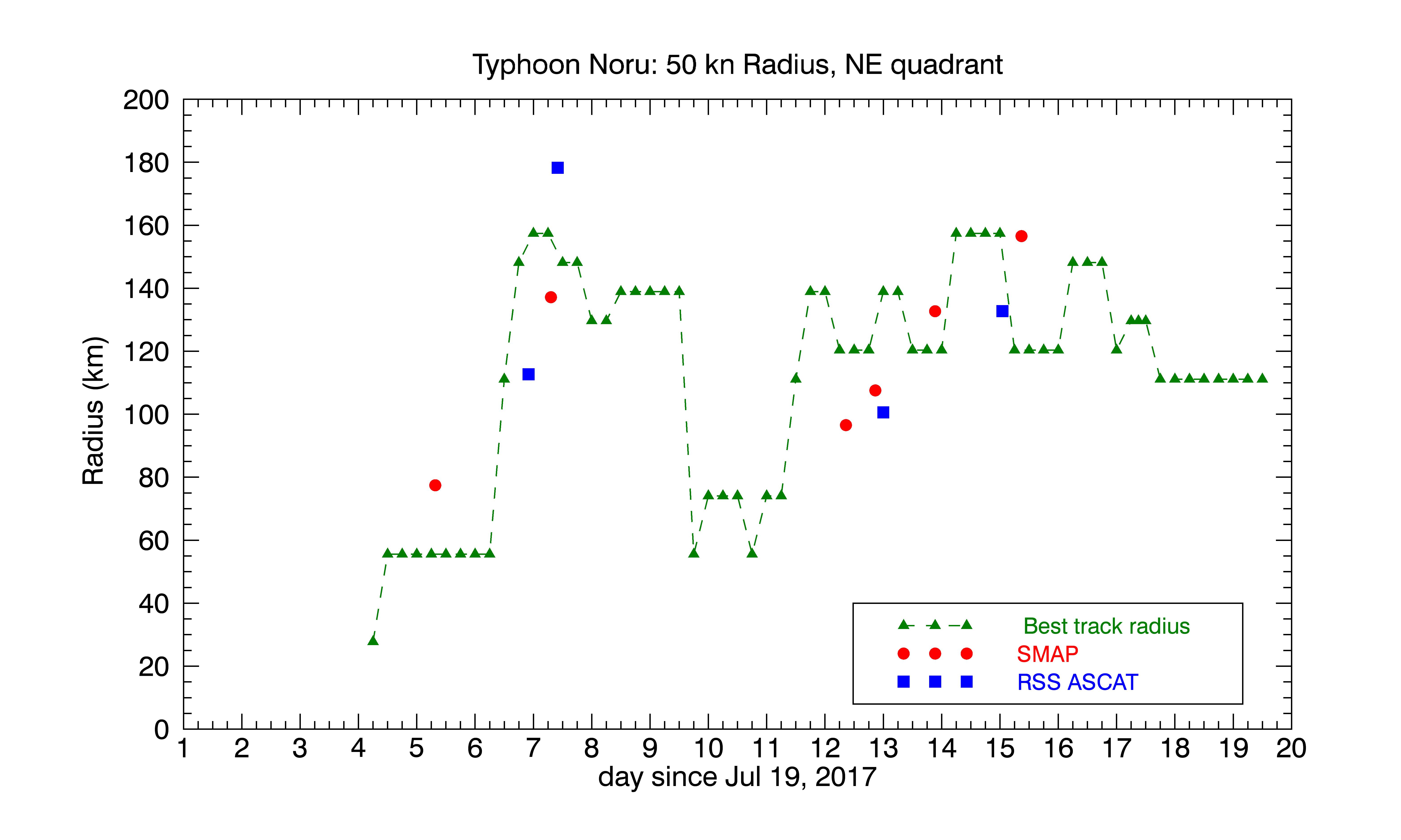 Noru radii of 50 kn winds